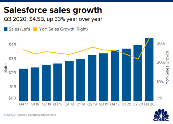 Salesforce (CRM) Q3 earnings