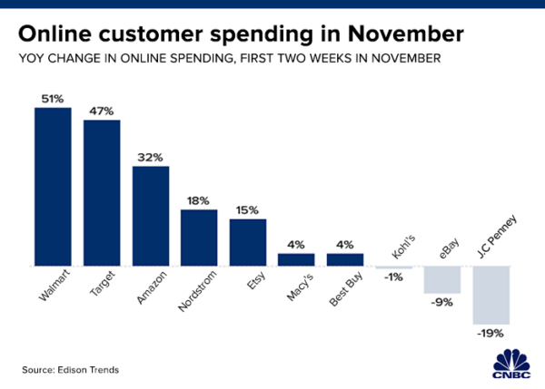 Target and Walmart are a threat to Amazon this Cyber Monday