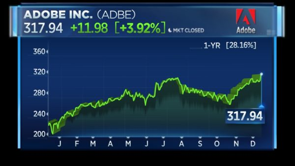 Adobe stock hits new record as investors cheer move to cloud