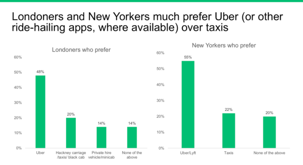 Data shows Uber could to raise prices