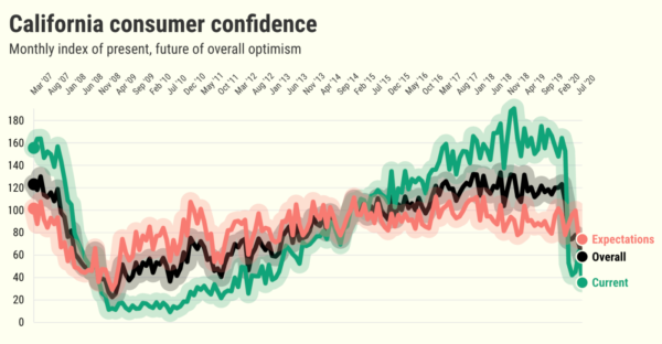 California consumer confidence plunges to 8-year low – Daily News
