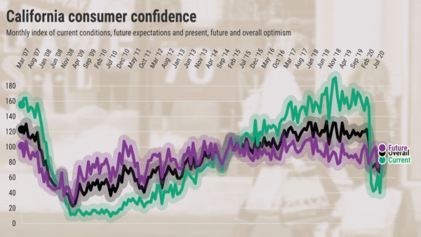 California consumer confidence takes biggest jump in 9 years – Daily News
