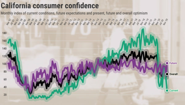 California consumers see worst economy in 8 years – Daily News