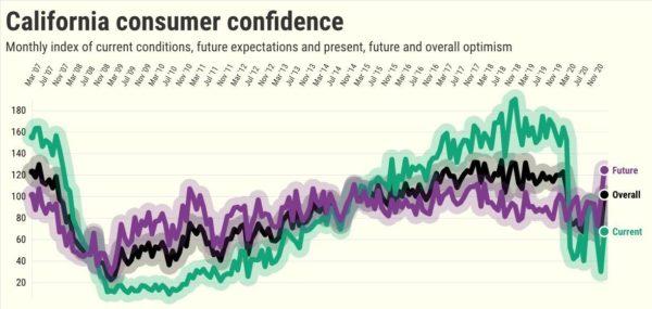 Biden? Newsom? Vaccine? California consumer confidence soars – Daily News