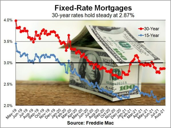 Record home-price gains zapping mortgage insurance – Daily News