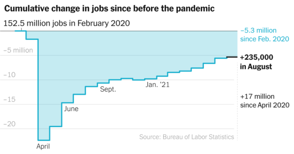 August 2021 Jobs Report: Employers Added Only 235,000 Jobs